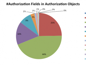Authorization Fields – Interesting Stats for SAP Authorization Experts