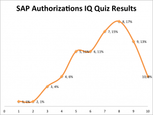 SAP Authorizations IQ Quiz: The Results
